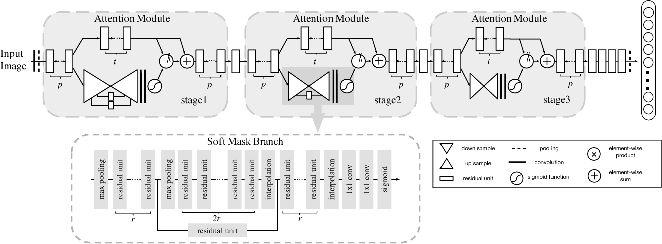 Figure 3 for Residual Attention Network for Image Classification