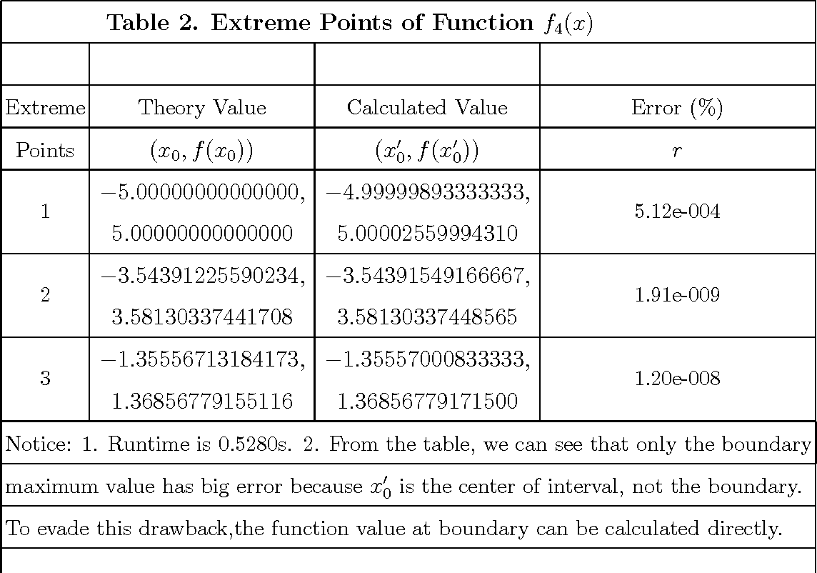 Figure 4 for Apply Ant Colony Algorithm to Search All Extreme Points of Function