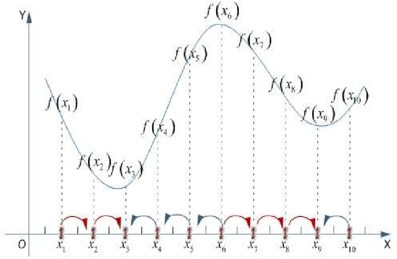 Figure 1 for Apply Ant Colony Algorithm to Search All Extreme Points of Function