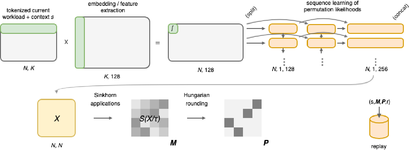 Figure 3 for Learning Index Selection with Structured Action Spaces