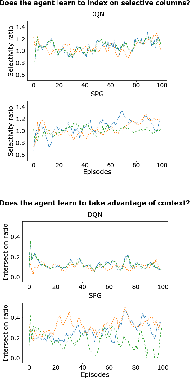 Figure 4 for Learning Index Selection with Structured Action Spaces