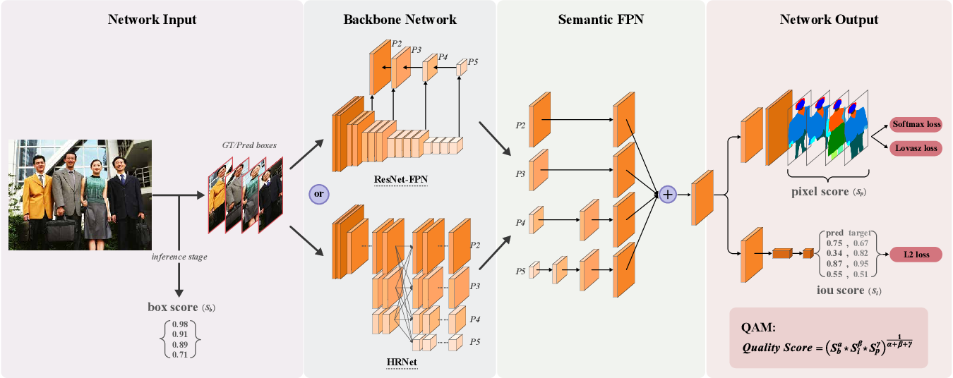 Figure 2 for Quality-Aware Network for Face Parsing