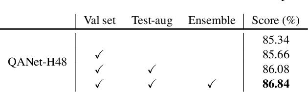 Figure 4 for Quality-Aware Network for Face Parsing