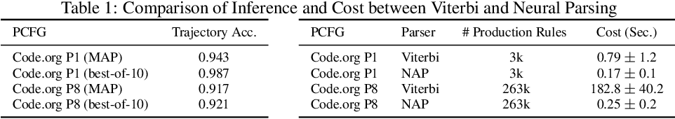 Figure 2 for Generative Grading: Neural Approximate Parsing for Automated Student Feedback