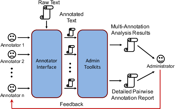 Figure 1 for YEDDA: A Lightweight Collaborative Text Span Annotation Tool