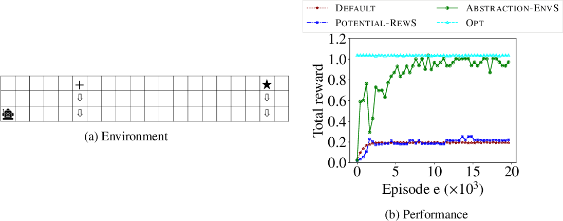 Figure 3 for Environment Shaping in Reinforcement Learning using State Abstraction