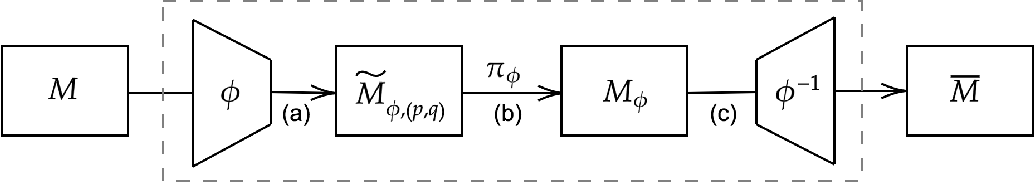 Figure 1 for Environment Shaping in Reinforcement Learning using State Abstraction