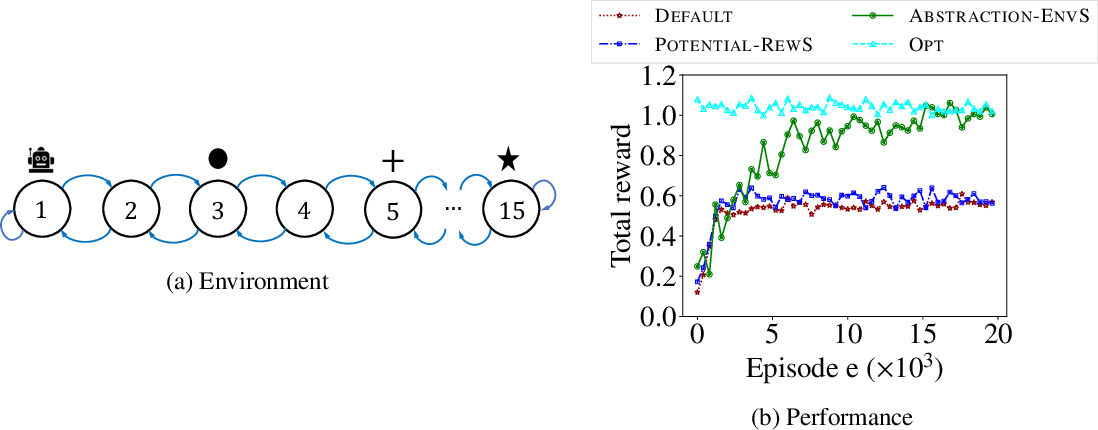 Figure 2 for Environment Shaping in Reinforcement Learning using State Abstraction