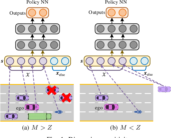 Figure 1 for Fixed-Dimensional and Permutation Invariant State Representation of Autonomous Driving