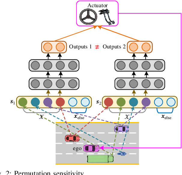 Figure 2 for Fixed-Dimensional and Permutation Invariant State Representation of Autonomous Driving