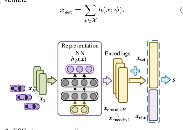 Figure 3 for Fixed-Dimensional and Permutation Invariant State Representation of Autonomous Driving