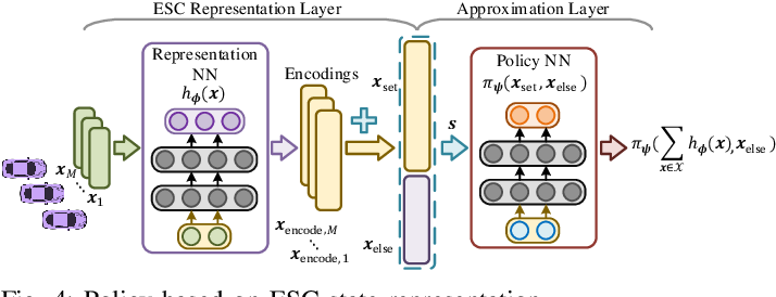 Figure 4 for Fixed-Dimensional and Permutation Invariant State Representation of Autonomous Driving
