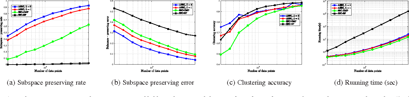 Figure 1 for Accelerated Sparse Subspace Clustering