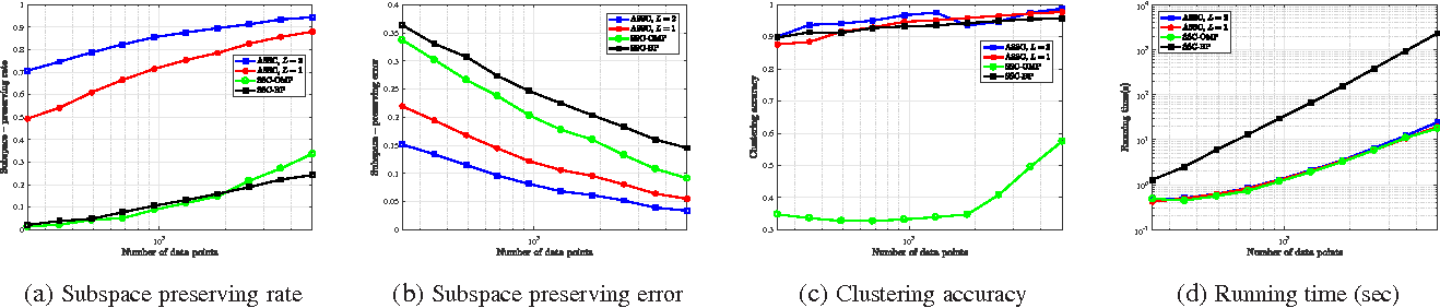 Figure 2 for Accelerated Sparse Subspace Clustering
