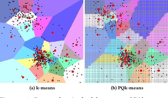 Figure 1 for PQk-means: Billion-scale Clustering for Product-quantized Codes