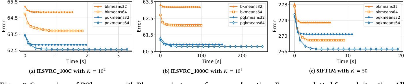 Figure 4 for PQk-means: Billion-scale Clustering for Product-quantized Codes