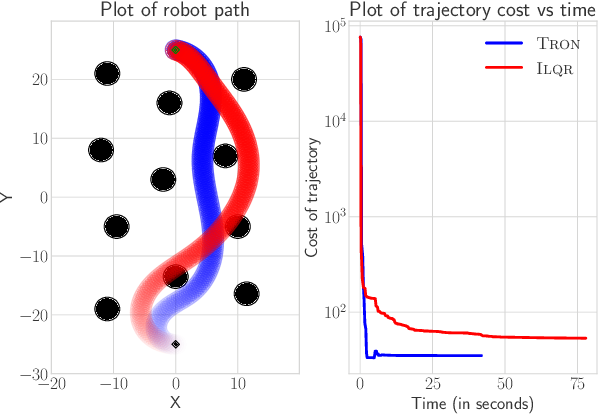 Figure 3 for TRON: A Fast Solver for Trajectory Optimization with Non-Smooth Cost Functions