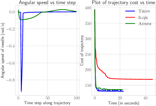 Figure 4 for TRON: A Fast Solver for Trajectory Optimization with Non-Smooth Cost Functions