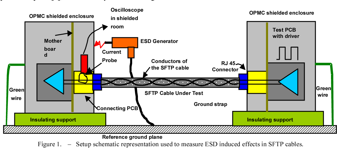 Figure 1 from Interference in Shielded Foil Twisted Pair (SFTP ...