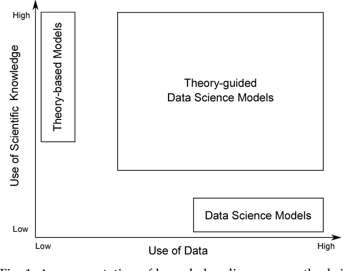 Figure 1 for Theory-guided Data Science: A New Paradigm for Scientific Discovery from Data