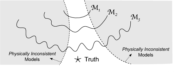 Figure 3 for Theory-guided Data Science: A New Paradigm for Scientific Discovery from Data