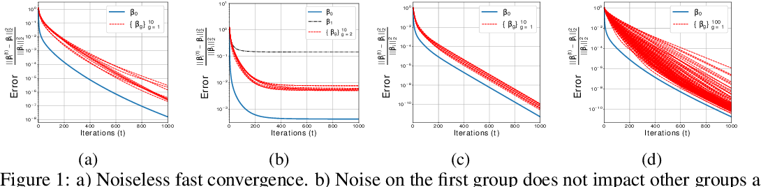 Figure 1 for High Dimensional Data Enrichment: Interpretable, Fast, and Data-Efficient