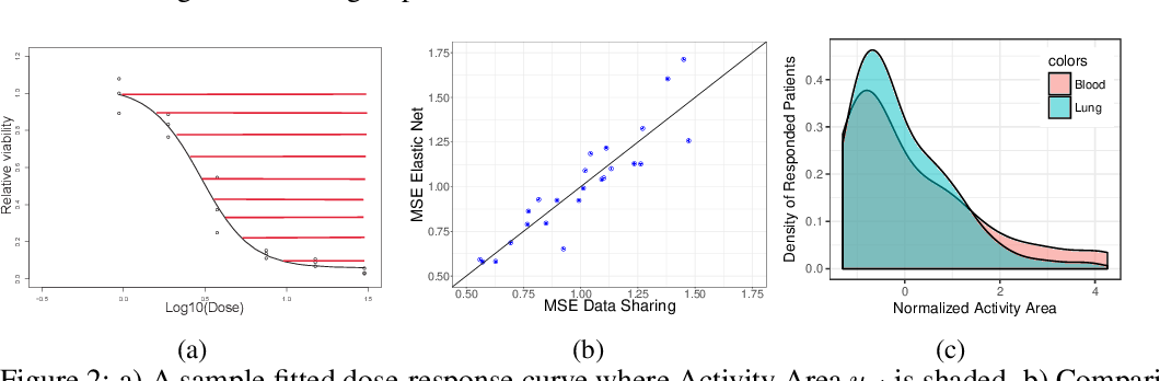 Figure 3 for High Dimensional Data Enrichment: Interpretable, Fast, and Data-Efficient