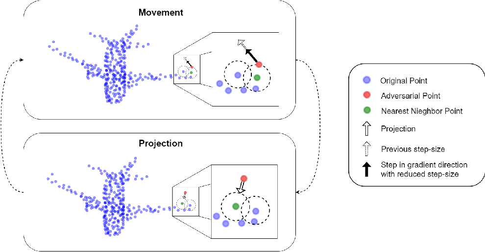 Figure 1 for Adversarial Attack by Limited Point Cloud Surface Modifications