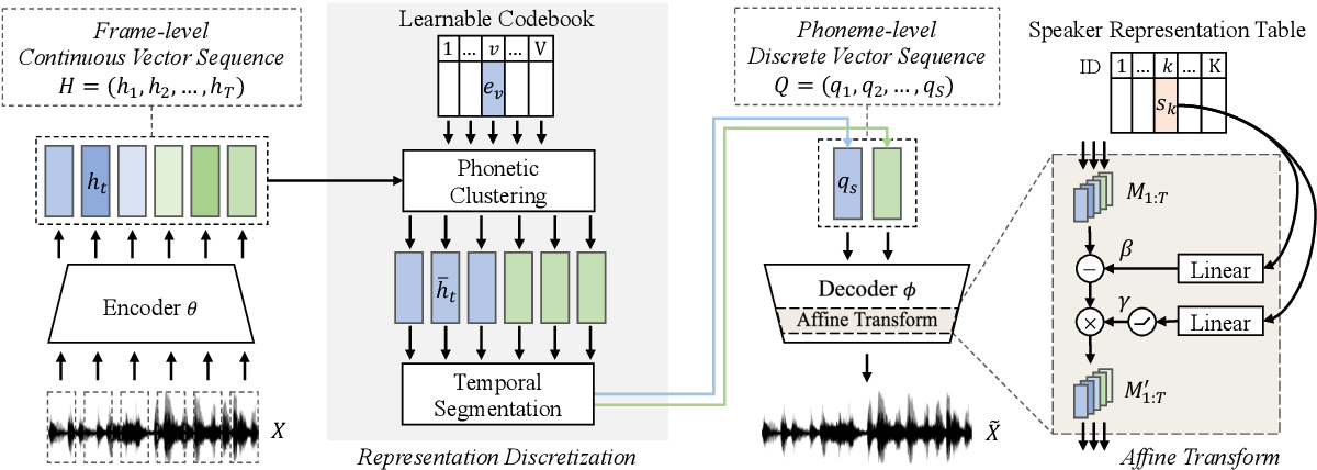 Figure 1 for Semi-supervised Learning for Multi-speaker Text-to-speech Synthesis Using Discrete Speech Representation