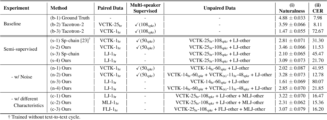 Figure 2 for Semi-supervised Learning for Multi-speaker Text-to-speech Synthesis Using Discrete Speech Representation