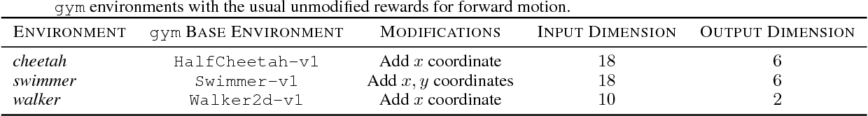 Figure 4 for Model-Based Value Estimation for Efficient Model-Free Reinforcement Learning