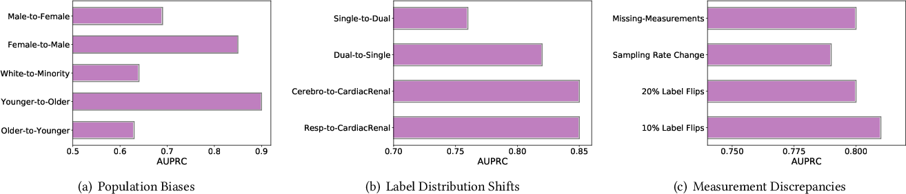 Figure 3 for Can Deep Clinical Models Handle Real-World Domain Shifts?