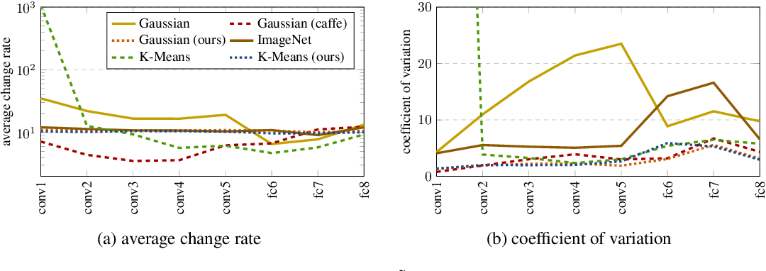 Figure 1 for Data-dependent Initializations of Convolutional Neural Networks