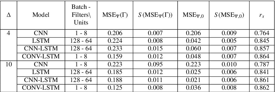 Figure 4 for Convolutional LSTM models to estimate network traffic