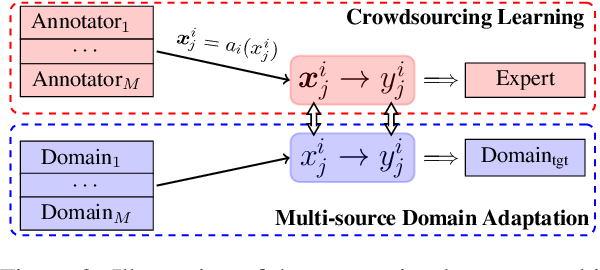 Figure 3 for Crowdsourcing Learning as Domain Adaptation: A Case Study on Named Entity Recognition