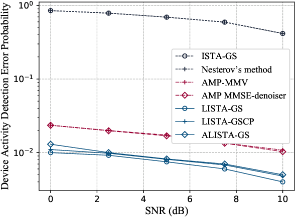Figure 2 for Algorithm Unrolling for Massive Access via Deep Neural Network with Theoretical Guarantee