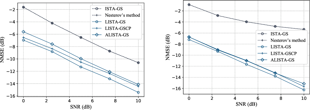 Figure 3 for Algorithm Unrolling for Massive Access via Deep Neural Network with Theoretical Guarantee