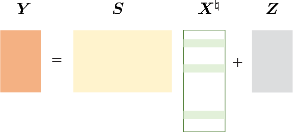 Figure 4 for Algorithm Unrolling for Massive Access via Deep Neural Network with Theoretical Guarantee