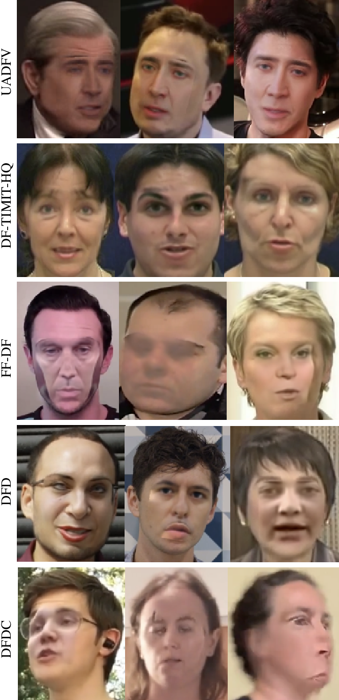 Figure 2 for DeepFake Detection: Current Challenges and Next Steps