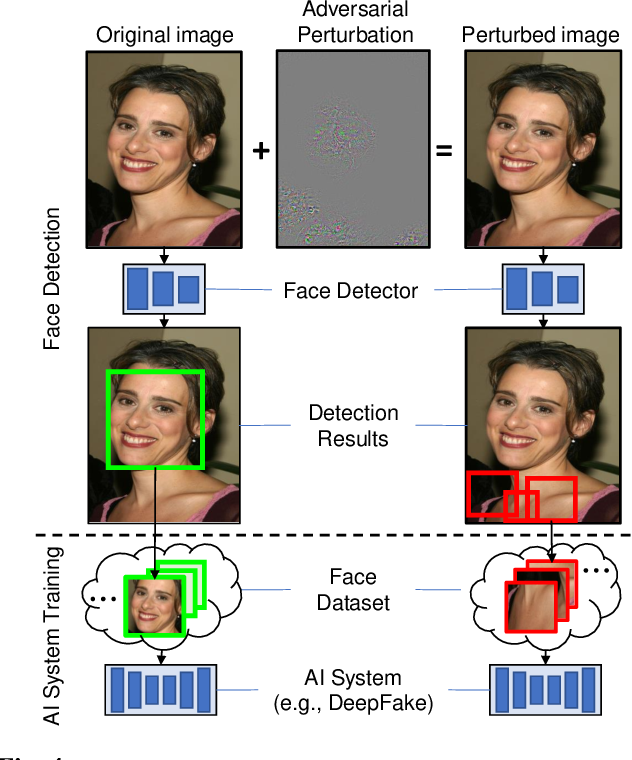 Figure 4 for DeepFake Detection: Current Challenges and Next Steps