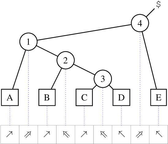Figure 1 for Tetra-Tagging: Word-Synchronous Parsing with Linear-Time Inference