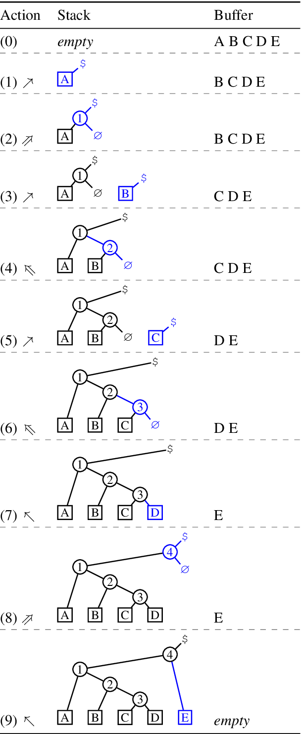 Figure 3 for Tetra-Tagging: Word-Synchronous Parsing with Linear-Time Inference