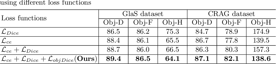 Figure 4 for Pairwise Relation Learning for Semi-supervised Gland Segmentation
