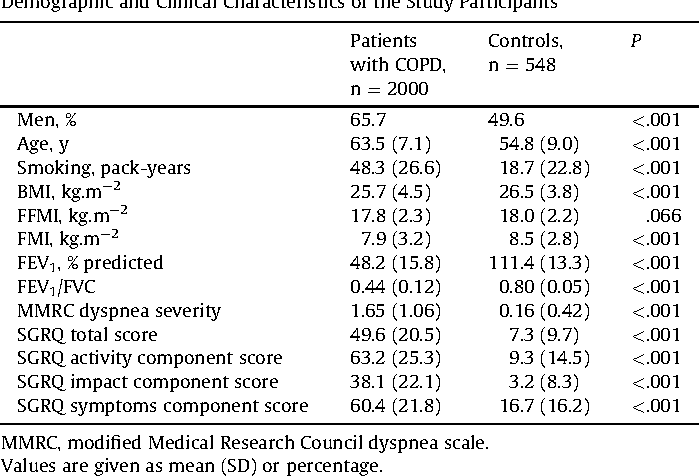 Sarcopenic obesity functional outcomes and systemic inflammation table 1 publicscrutiny Images