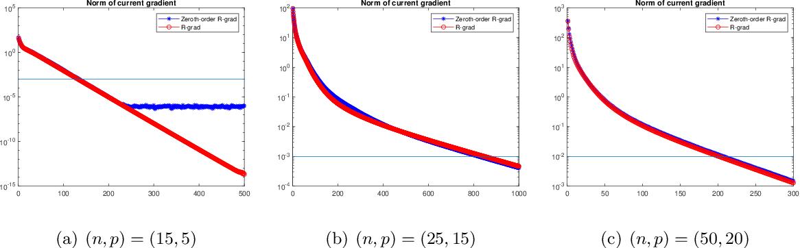Figure 4 for Zeroth-order Optimization on Riemannian Manifolds