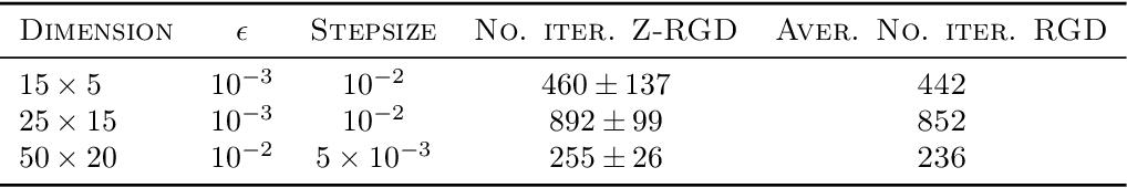 Figure 3 for Zeroth-order Optimization on Riemannian Manifolds