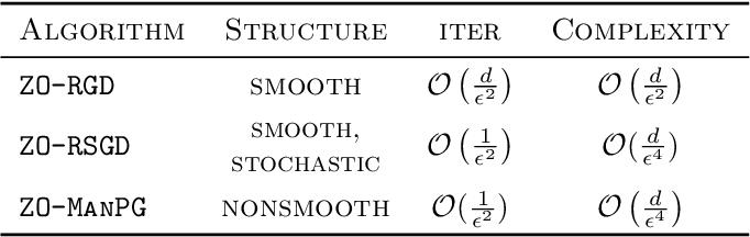 Figure 2 for Zeroth-order Optimization on Riemannian Manifolds
