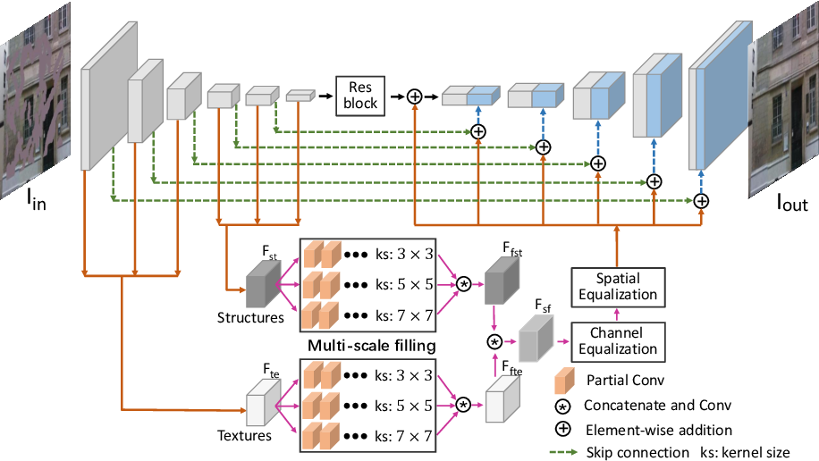 Figure 3 for Rethinking Image Inpainting via a Mutual Encoder-Decoder with Feature Equalizations