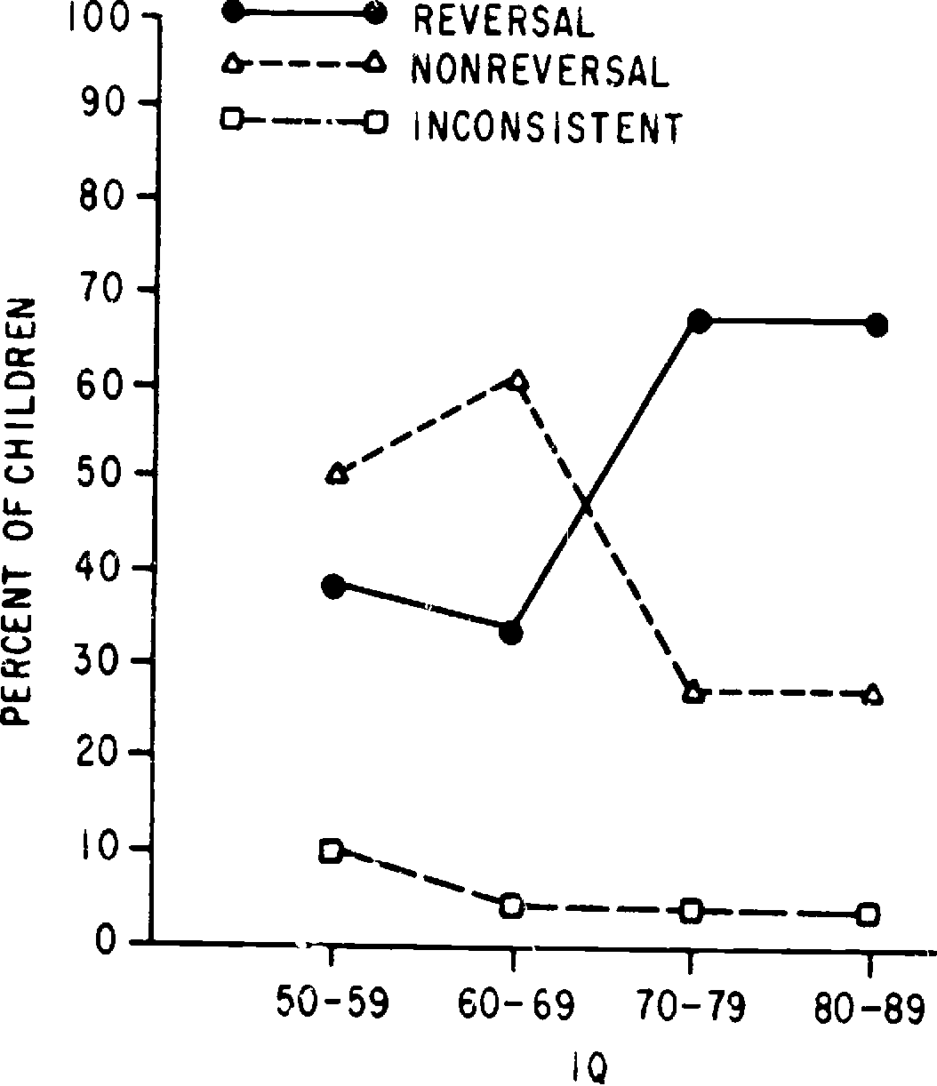Figure 7 from Test Response Patterns which Differentiate between Two