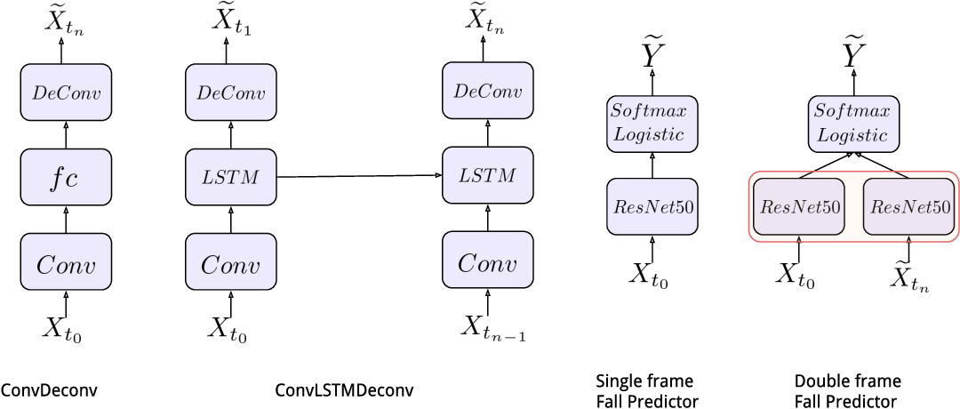 Figure 4 for Generalizable Features From Unsupervised Learning